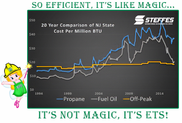 It's Not Magic, It's ETS! - the price of off-peak electricity is shown to be more stable than that of other fuel sources