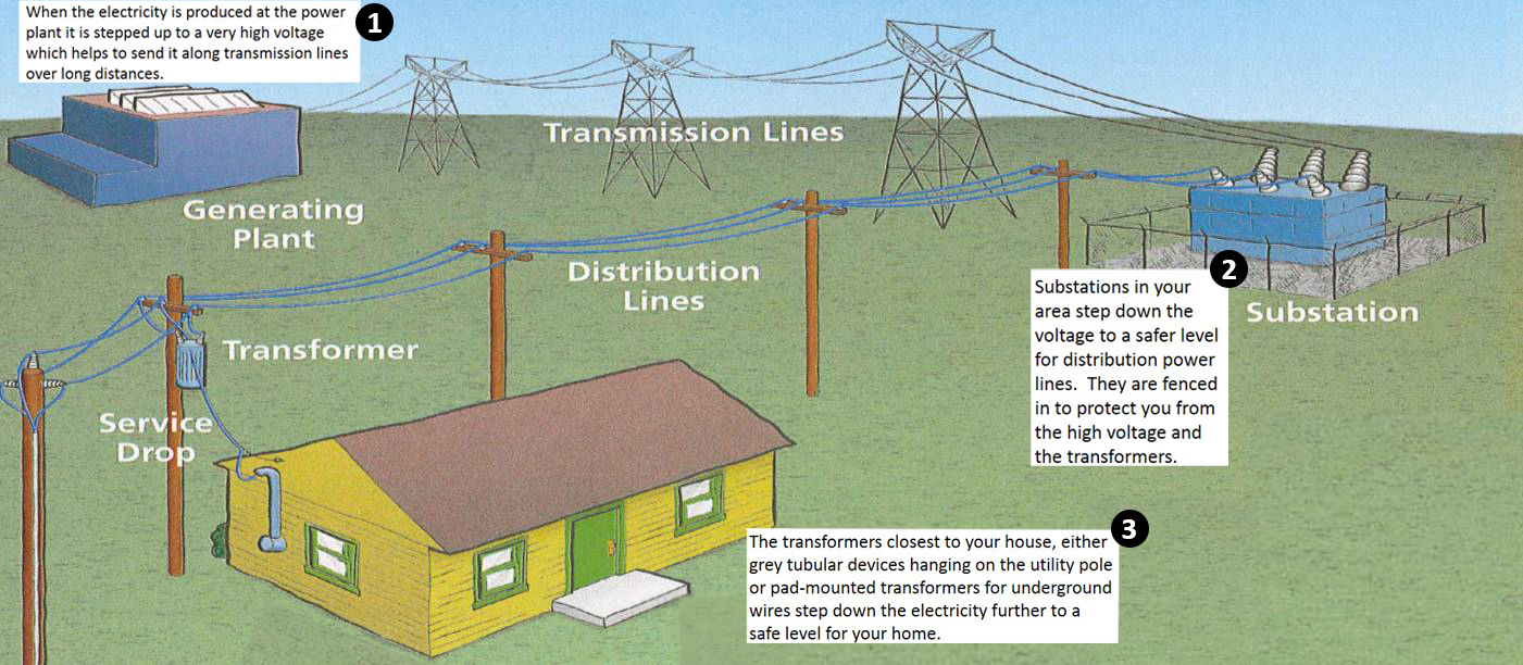 Power Distribution graphic