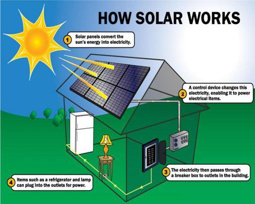 Renewable Energy Sussexrec